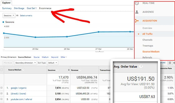 average ecommerce order value by traffic source