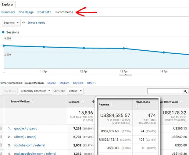 Track eCommerce sales in Google Analytics