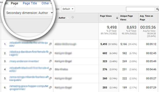 rapport de dimension personnalisé Google Analytics