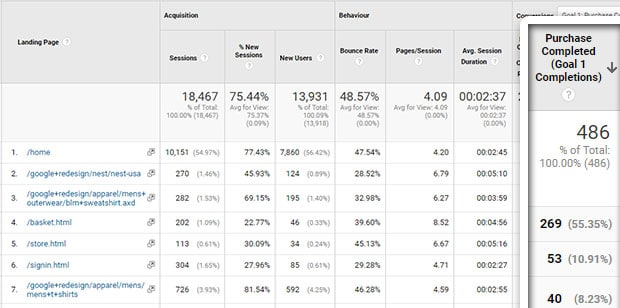 landing page report sorted by conversions