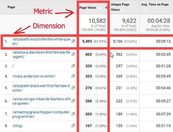 metric vs. dimension