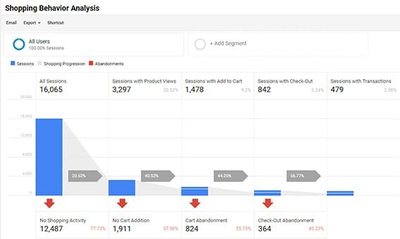 Enhanced eCommerce shopping behavior analysis