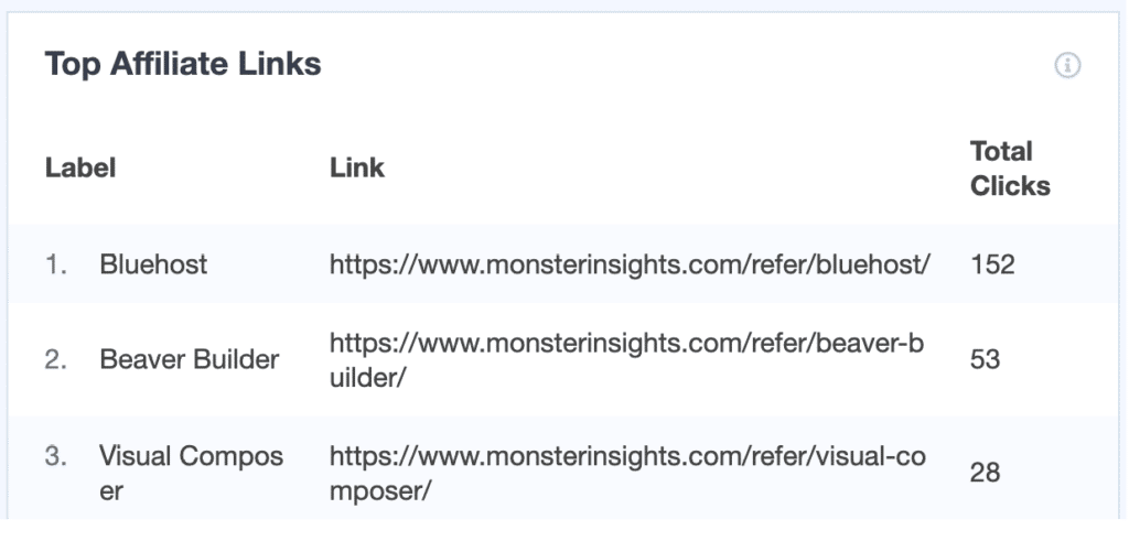monsterinsights top affiliate links reports