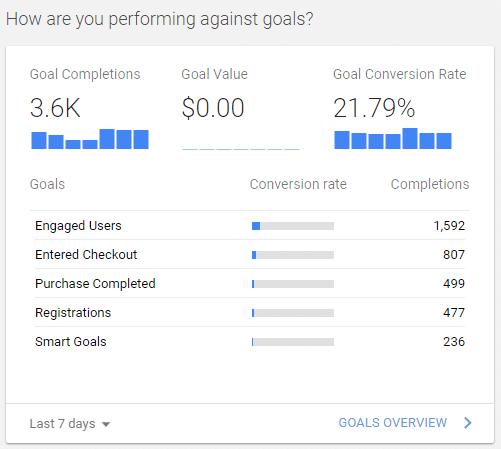 ecommerce metrics to track