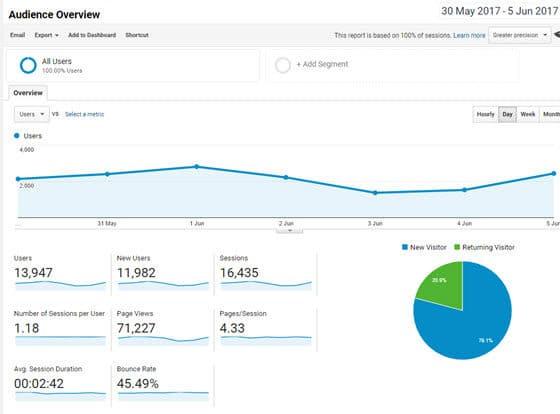 WordPress Jetpack analytics