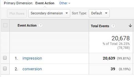 wordpress form impressions and conversions