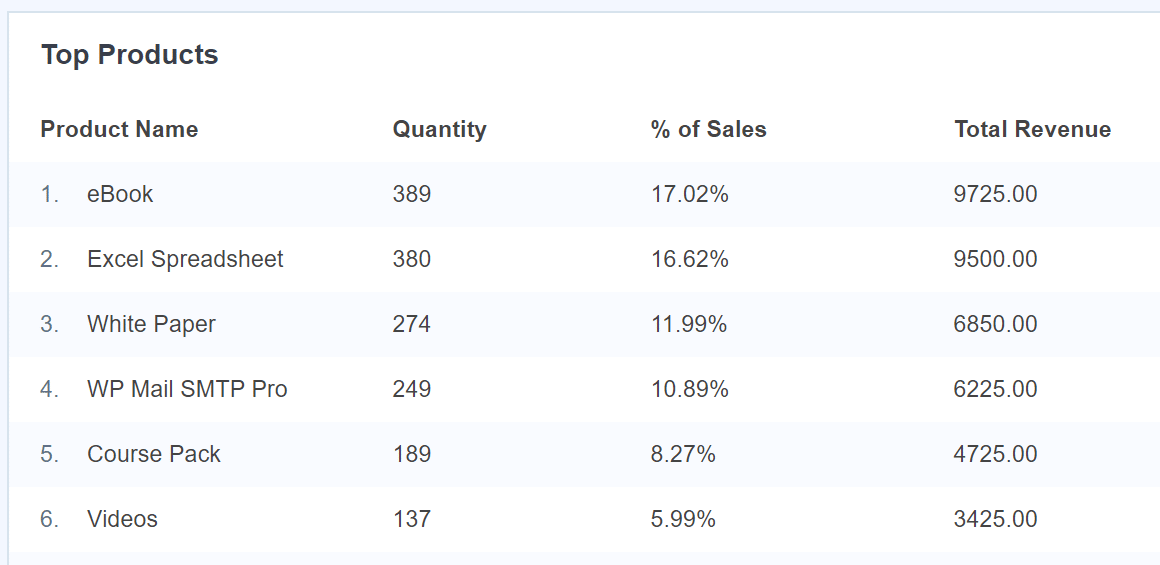 top products report