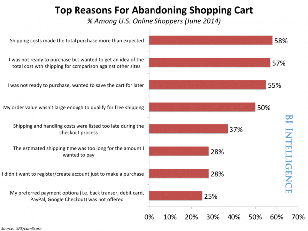 Why do people abandon shopping cart?