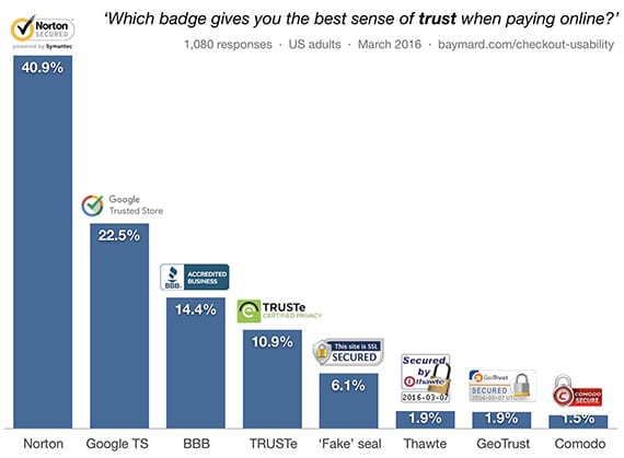 trust badges are effective shopping cart abandonment solutions