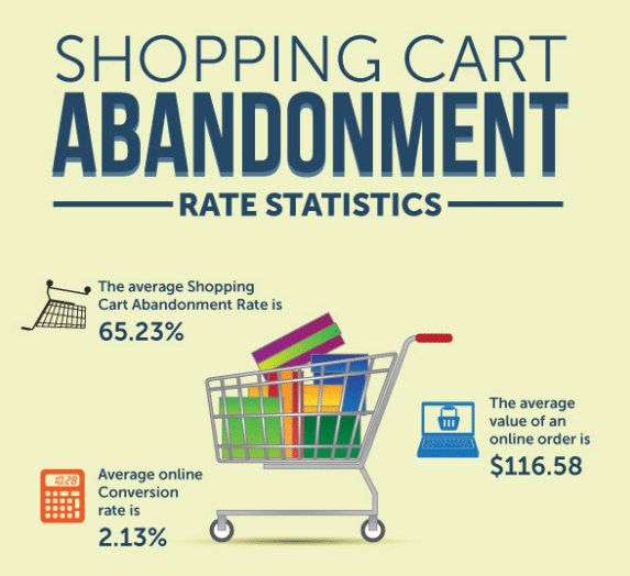 shopping cart abandonment statistics infographic