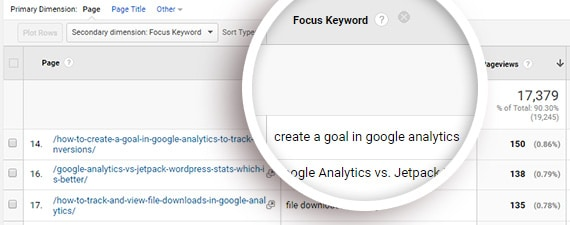 track your focus keywords in google analytics to get ecommerce seo insights
