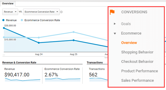 woocommerce conversion tracking report