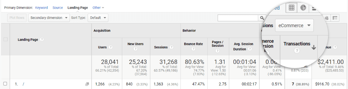 Ecommerce Transactions by Landing Page in Google Analytics