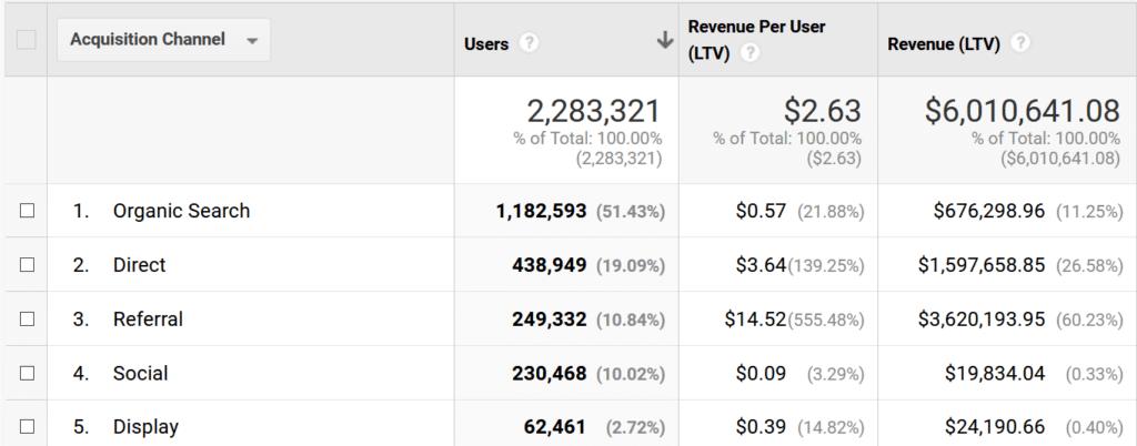 lifetime value report details