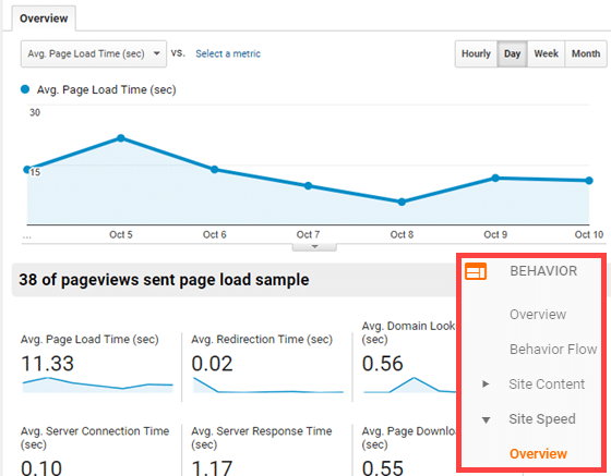 reduce loading time by analyzing site speed report