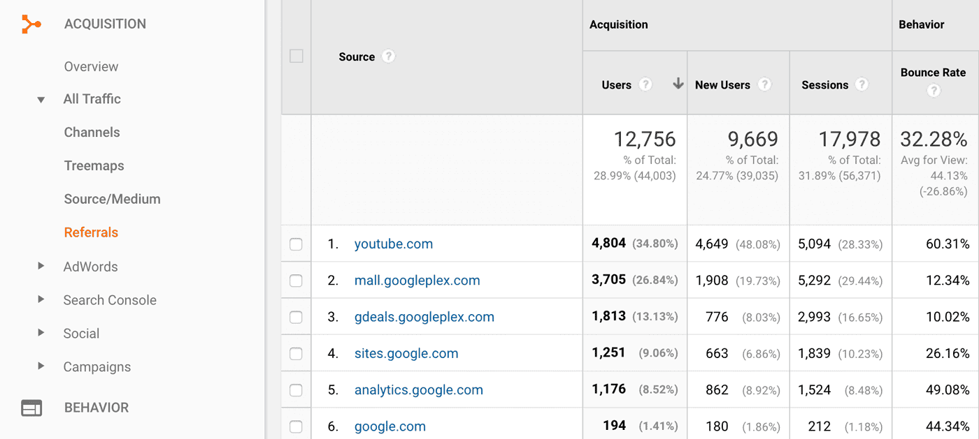 Google Analytics Report: Acquisition -> All Traffic -> Referrals