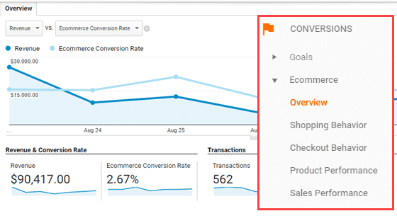 The eCommerce Conversion Tracking Report is Under Conversions.