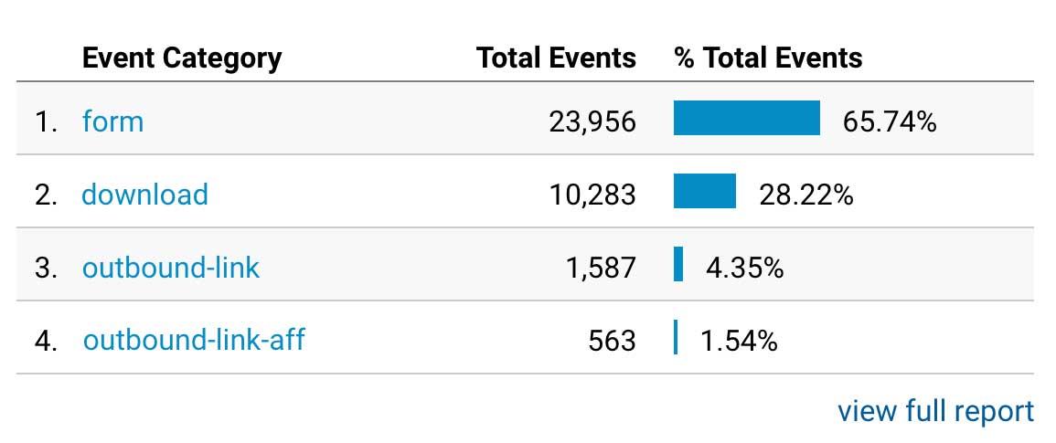 Google Analytics Behavior Events Report