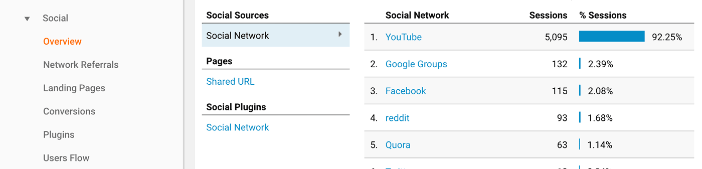 Google Analytics Report: Acquisition Social Overview