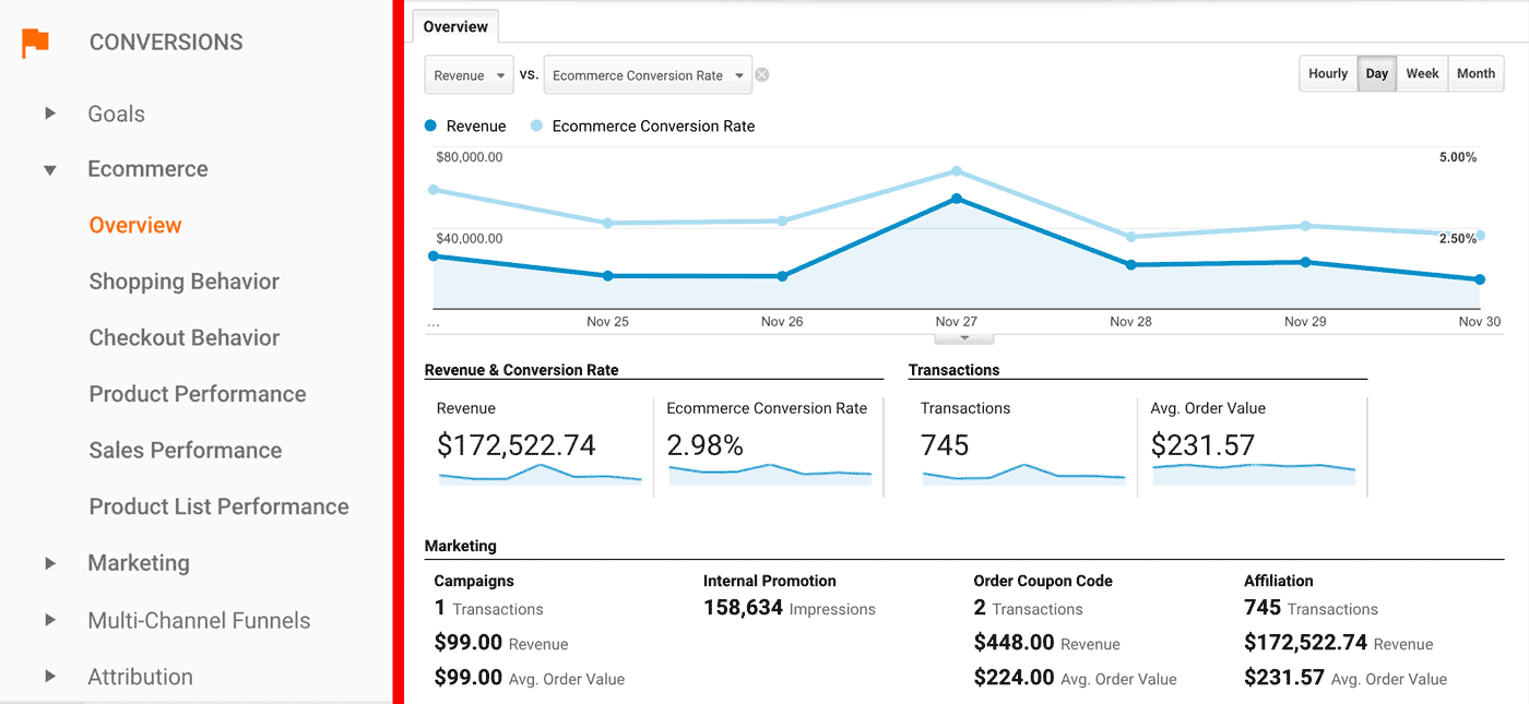 Google Analytics - Conversions - Ecommerce - Overview Report