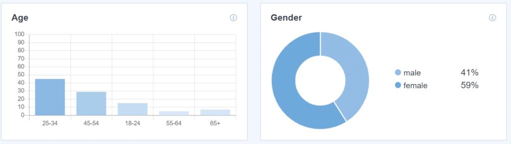 demographics reports monsterinsights