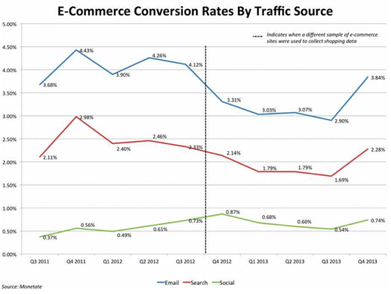 monetate email conversion stats
