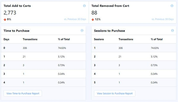 Shopper behavior in WordPress