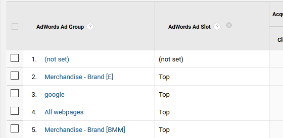 Using GA with AdWords - Ad Slot Results