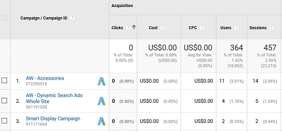 Using GA with AdWords - Campaigns, Acquisition