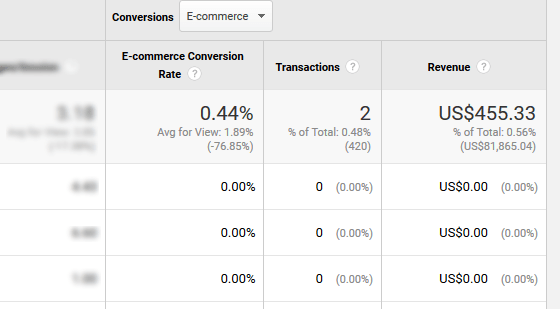 Using GA with AdWords - Campaigns, Conversions