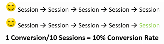 10 Sessions, 1 Conversion