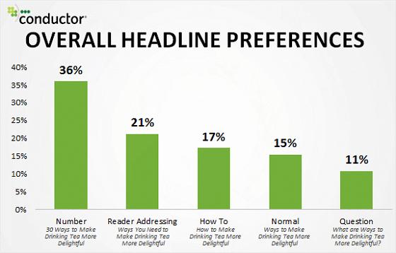 List Style Headline Graph