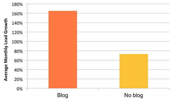 Lower Your Site's Bounce Rate - Blogging Stats