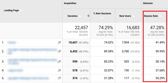 Lower Your Site's Bounce Rate - GA Behavior Overview