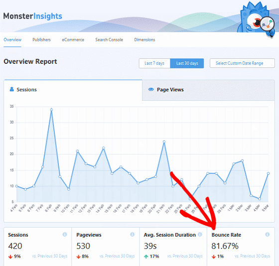 Lower Your Site's Bounce Rate - MonsterInsights Overview Report