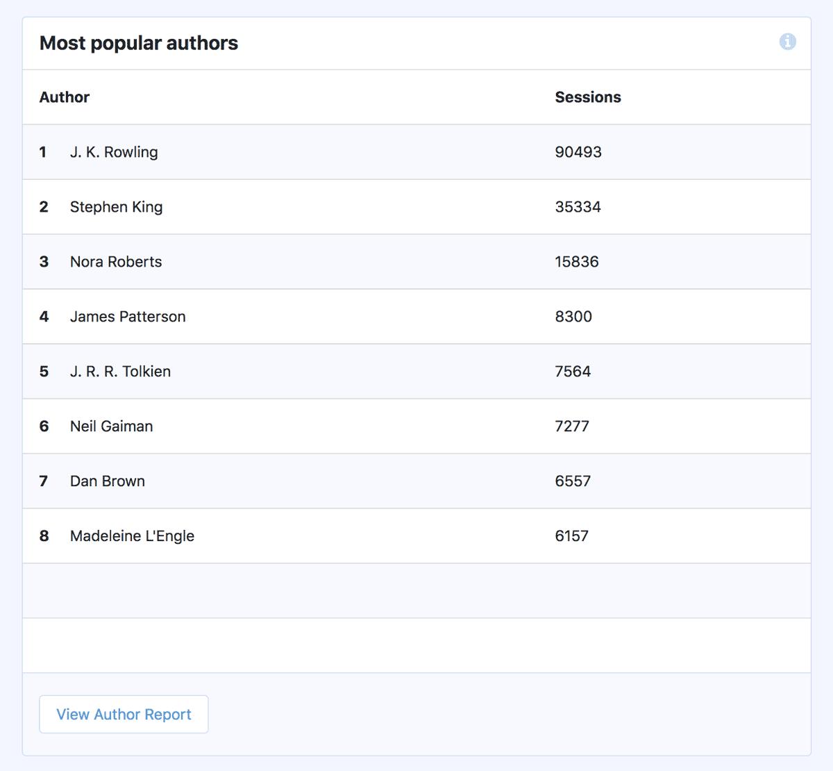 Auteurs les plus populaires - Rapport sur les dimensions personnalisées - MonsterInsights
