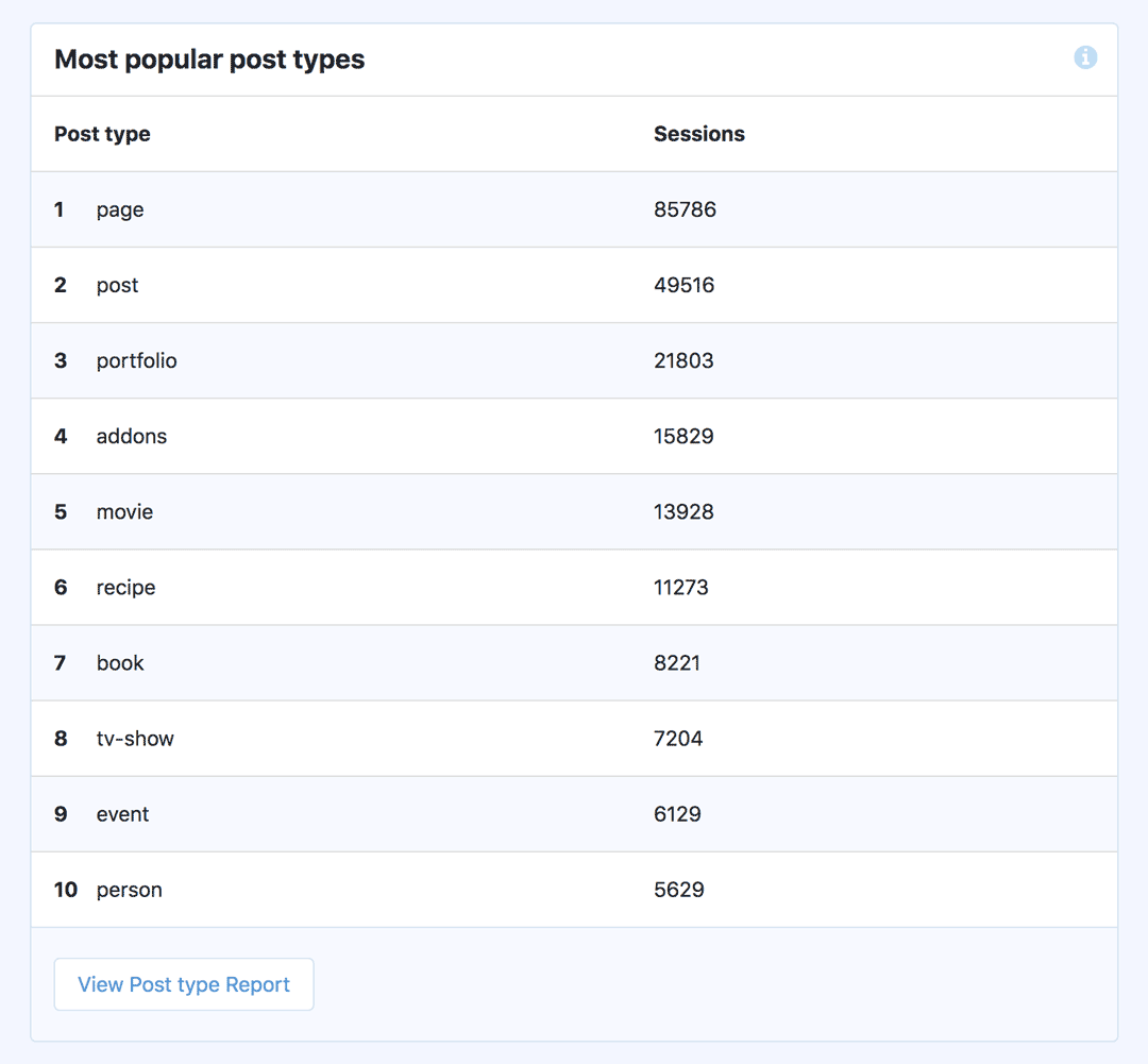 Most Popular Post Types - Custom Dimensions Report - MonsterInsights