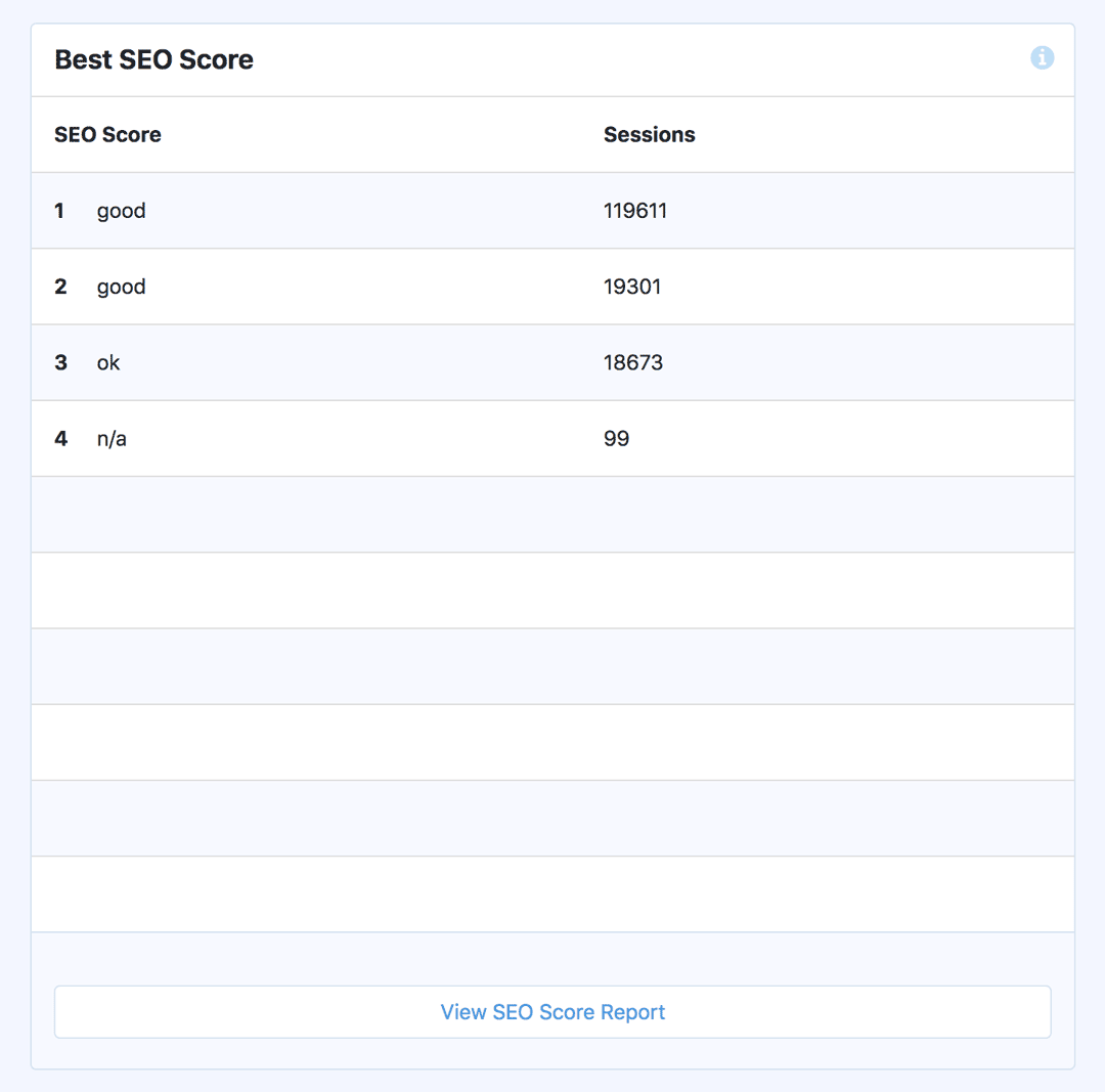 Yoast SEO Score - Custom Dimensions Report - MonsterInsights