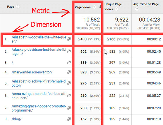 Data View Dimensions and Metrics