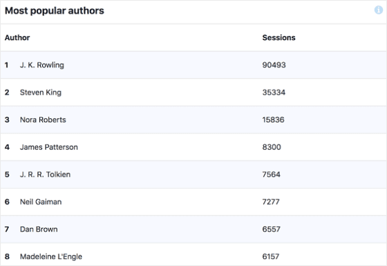 Custom Dimensions Report Popular Authors