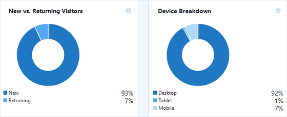 Overview Report Returning Visitors and Device Breakdown