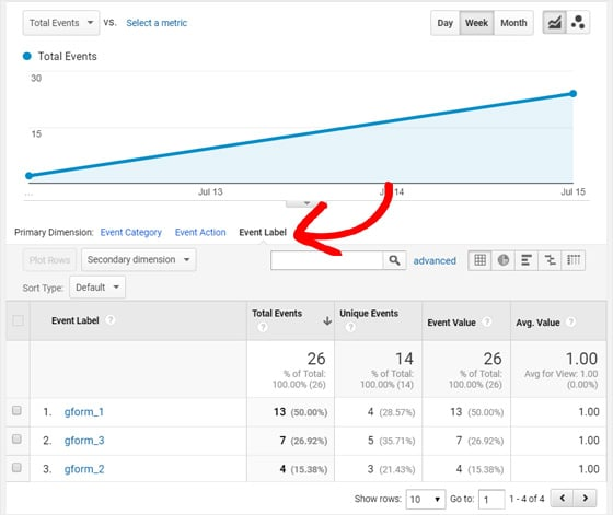 How to Track Gravity Forms Conversions with Google Analytics