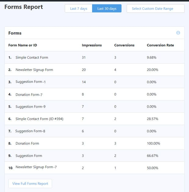 Forms Tracking Report in MonsterInsights
