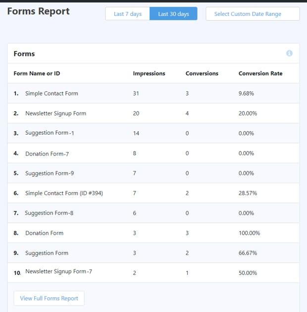 wordpress-forms-report-monsterinsights