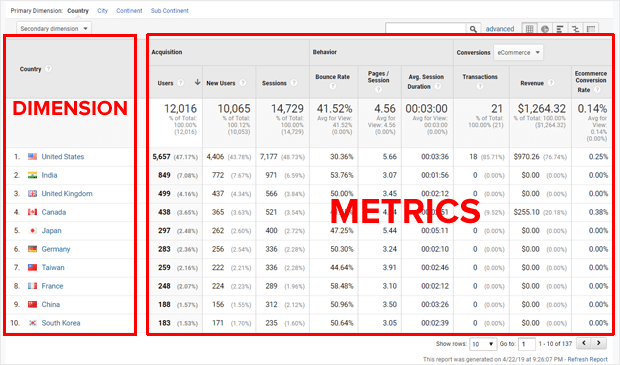 Dimension and Metrics in Google Analytics Report