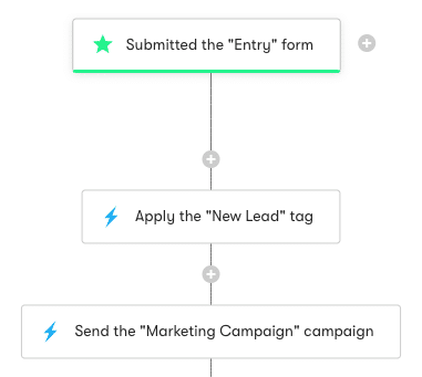 mailchimp competitors Drip's Email Automation Workflows