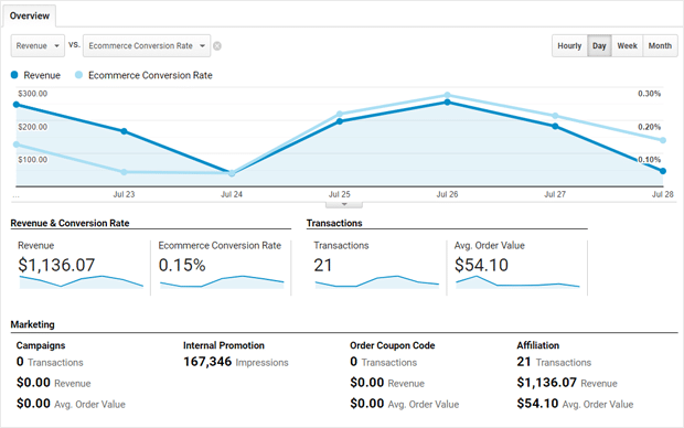 Google Analytics eCommerce Conversions Report Overview