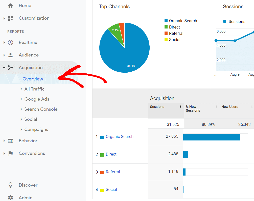 Google-analytics-acquisition-report-overview