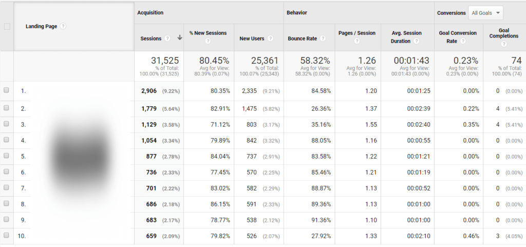 Google-analytics-behavior-landing-page-report