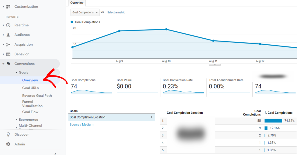 Google-analytics-conversion-goal-overview